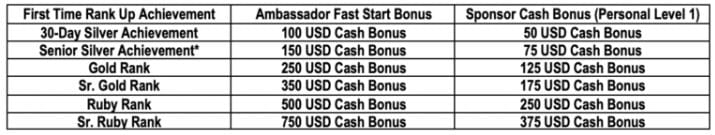 Plexus Fast Start Pay Out