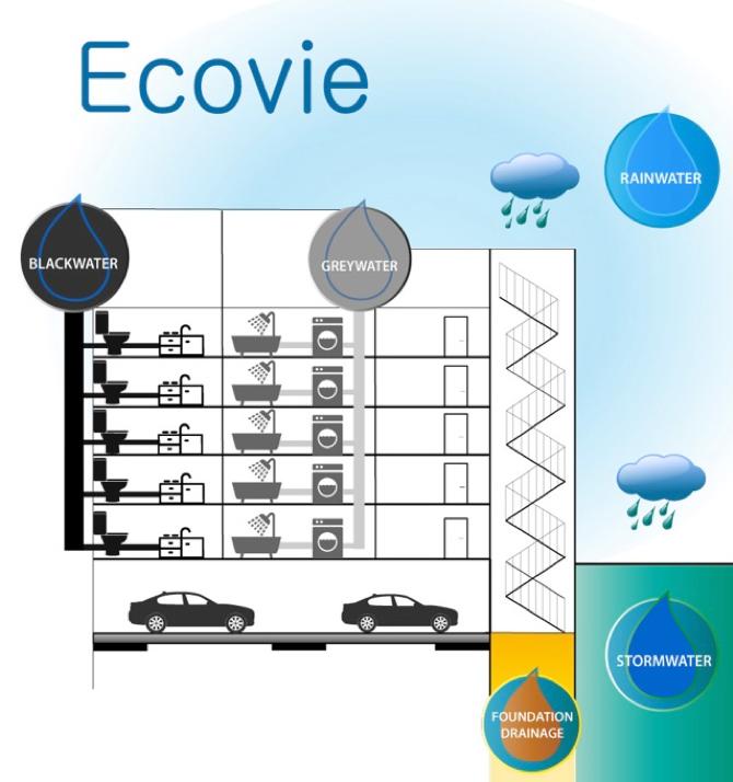 Ecovie Water Management World Habitat Day