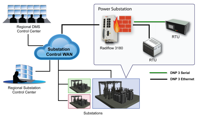 Distributed Substation Security