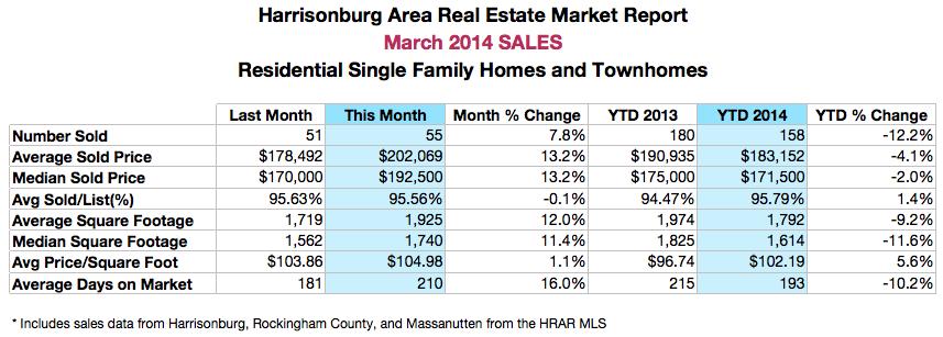 Harrisonburg Real Estate: March 2014 Sales