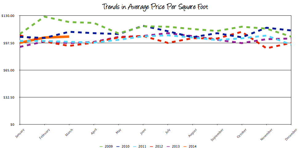 Harrisonburg Real Estate Trends in Average Price per Square Foot: March 2014