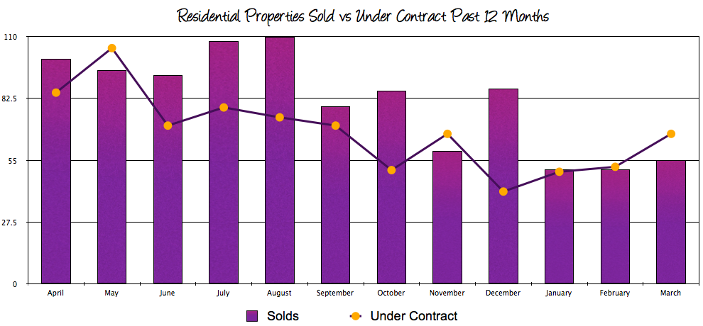 Harrisonburg Real Estate Sales vs Contracts: March 2014