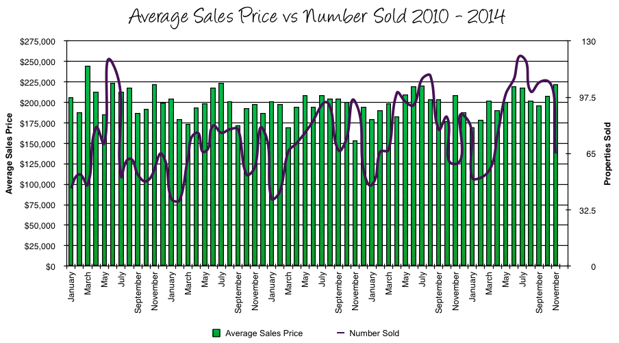 Harrisonburg Real Estate Market Report: November 2014