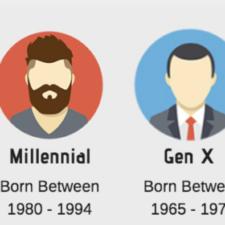 What generation were you born into: Gen X, Gen Y, and Gen Z?