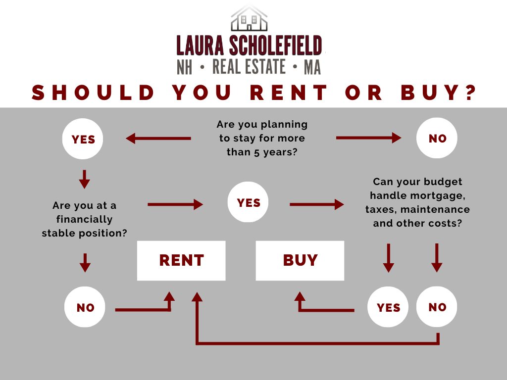 Infographic- Should you Buy or Rent Your Home?