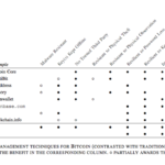 a first Look at the Usability of Bitcoin KeyManagement