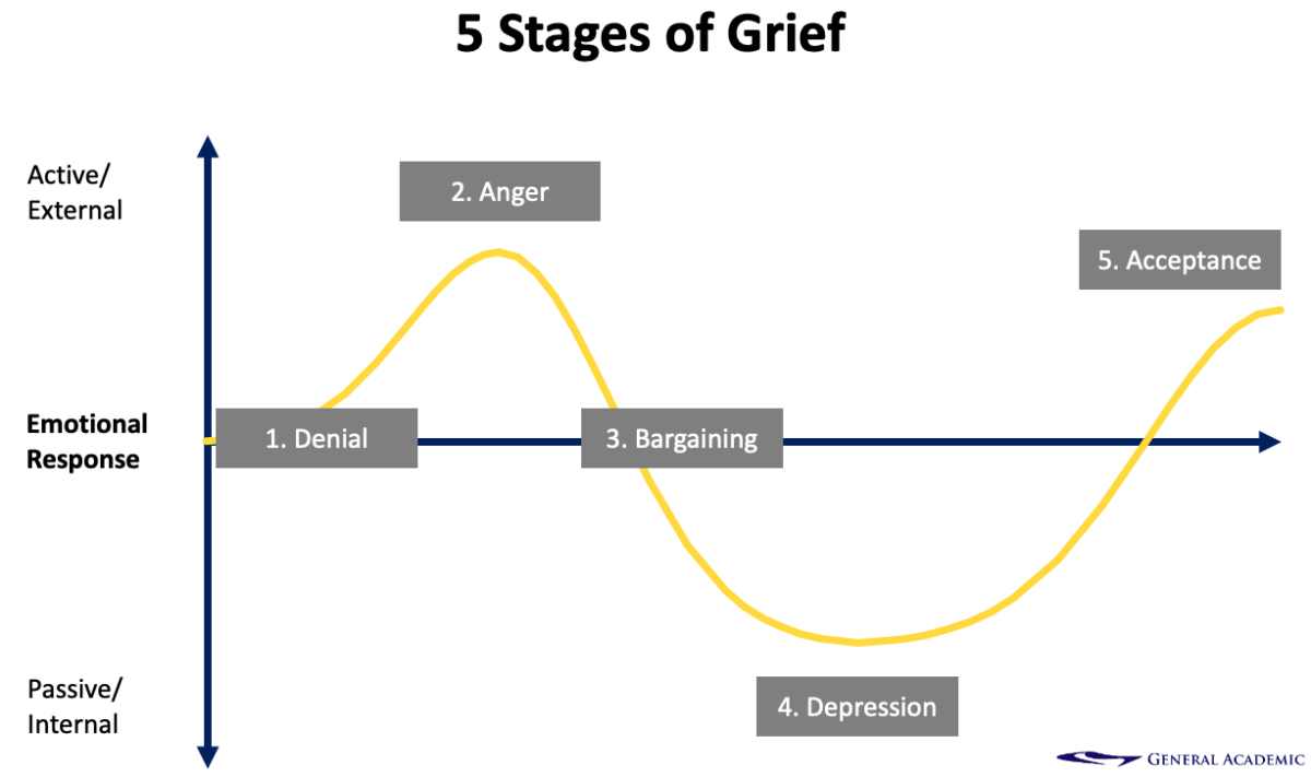 5-stages-of-grief-model