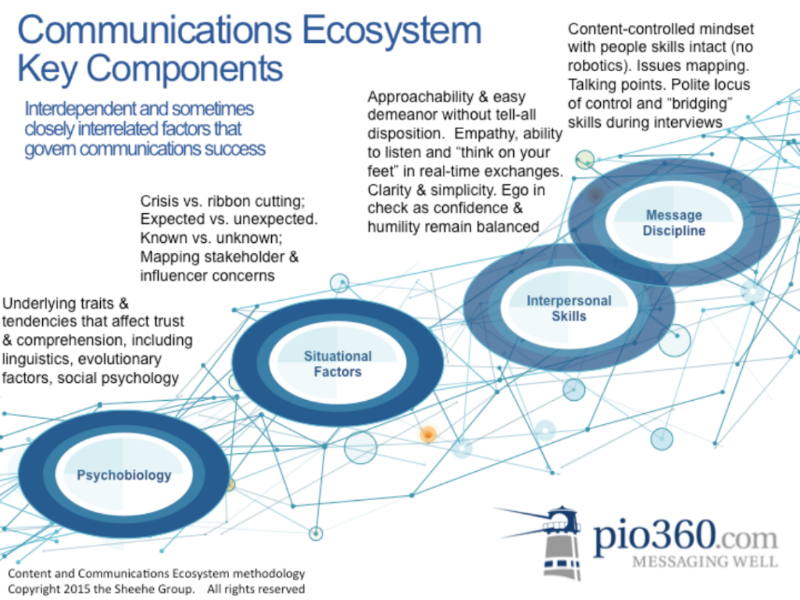 CommEcosystem Graphic