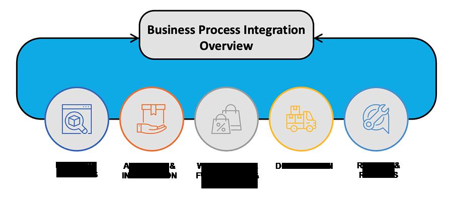 BPI-Overview