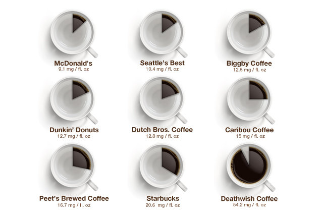 Death Wish Coffee Caffeine Levels According to a Third Party
