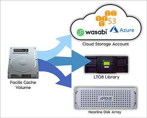 Facilis Object Cloud & Object LTO
