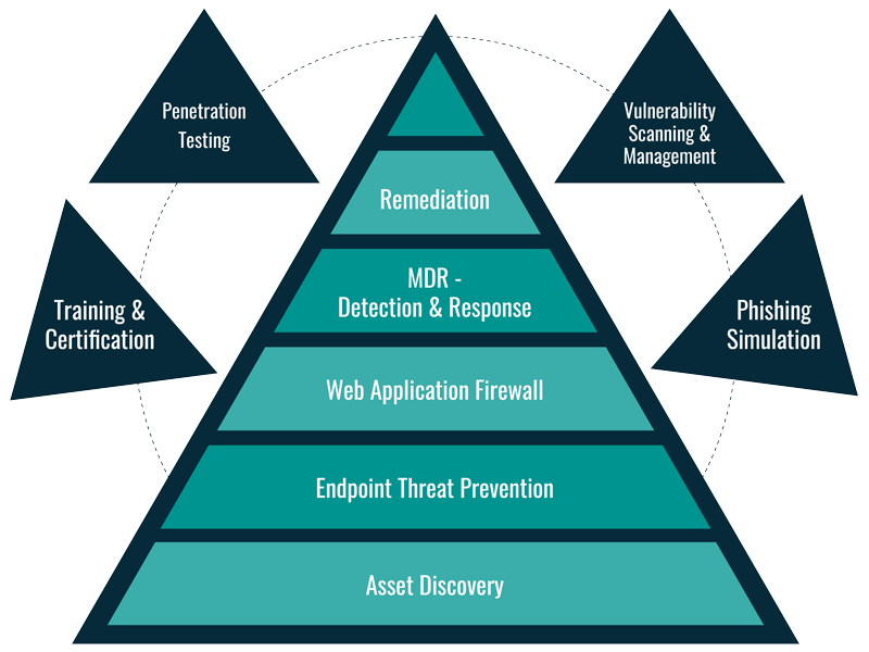 TITAN Cybersecurity Infographic