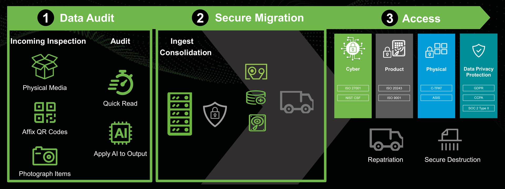 Obtain and secure every possible data fragment from your records with Seagate Lyve managed migration service