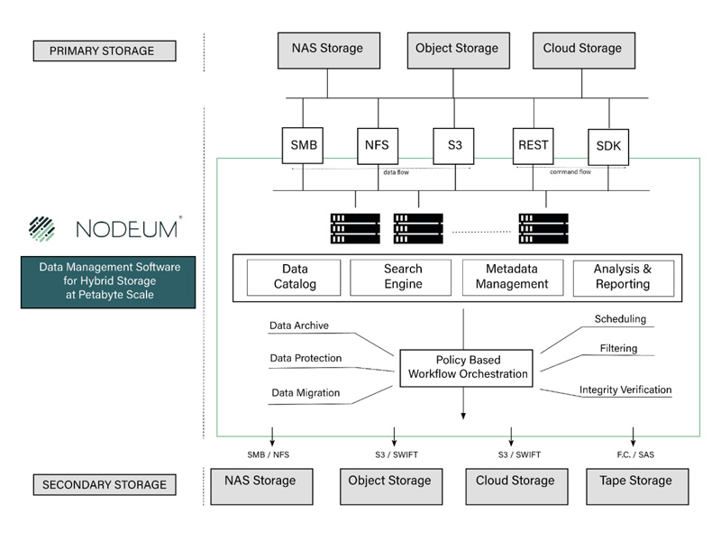 DATA MANAGEMENT SOFTWARE FOR HYBRID STORAGE USE CASES - NODEUM AND QUANTUM