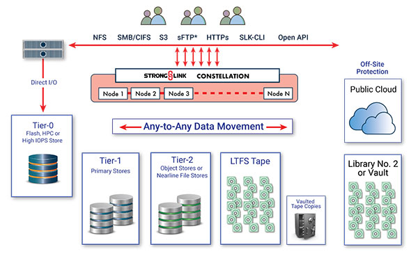 Tape For Active Workflows &StrongLink To Reduce Storage Costs
