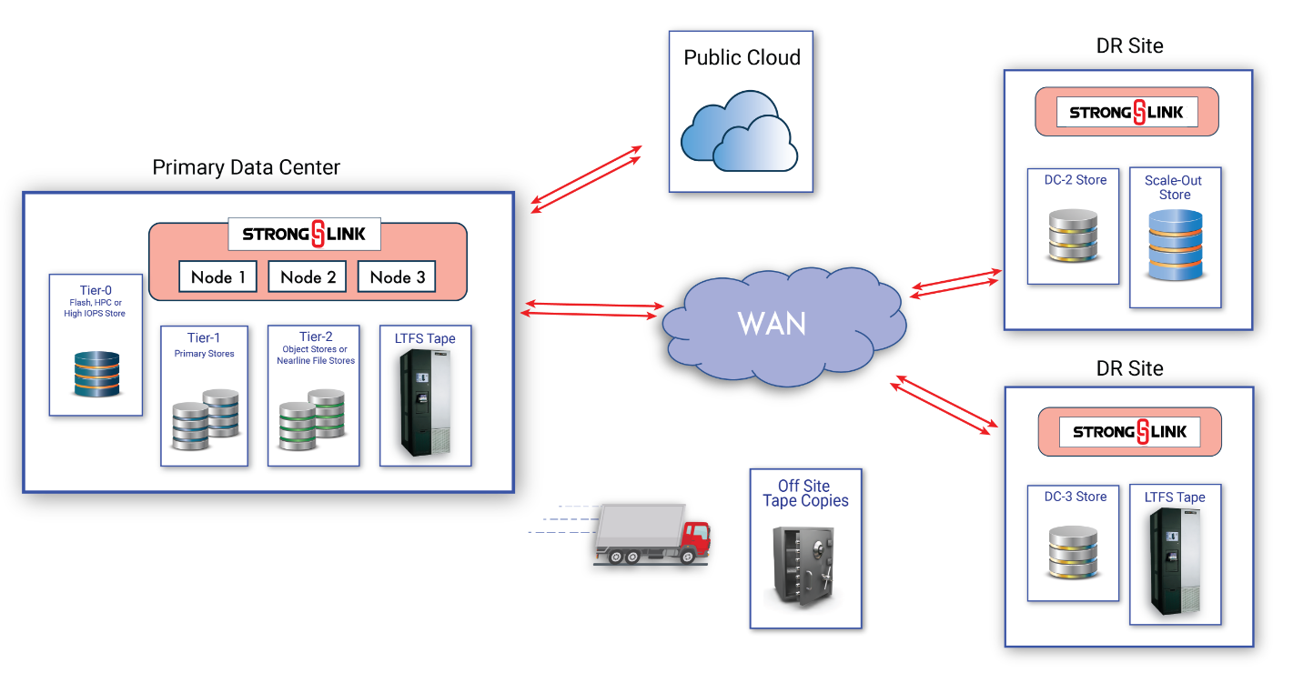 Link Multiple Data Centers With Bi-Directional Replication For Data Protection And Collaboration