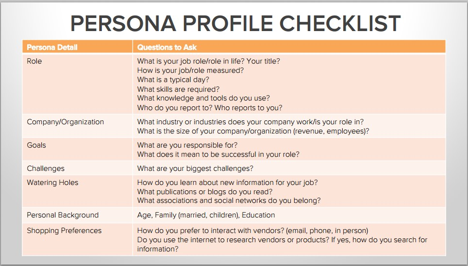buyer persona strategies