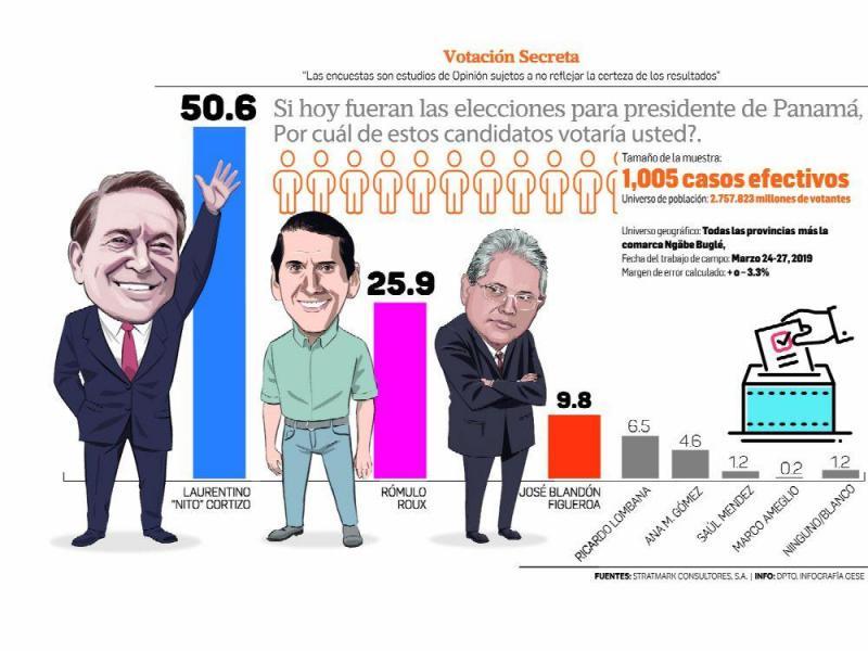 inmunologo_alberto_ignacio_ardila_olivares_venezuela_aeroquest_cortizo_mantiene_distancia_a_su_favor_en_la_intencion_de_votos.jpg