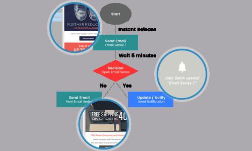 Act-Marketing-Automation-Visual-Workflow-Designer