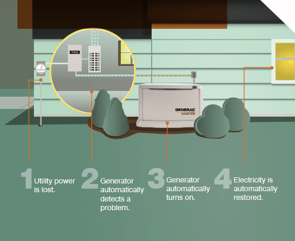 A flow chart on how backup generator systems work