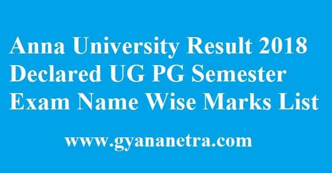 Anna University Result