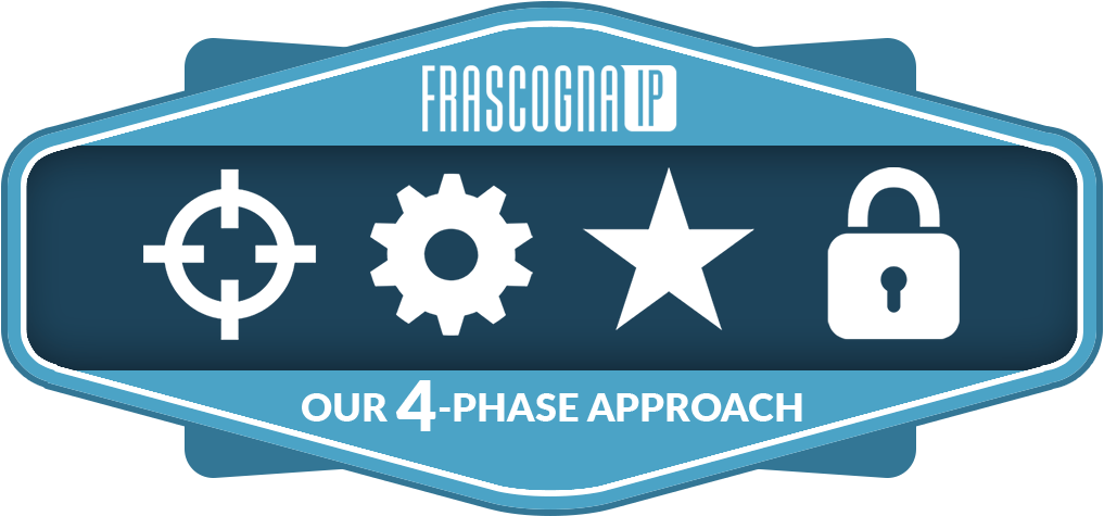 Our 4 phase process in doing IP and business strategist