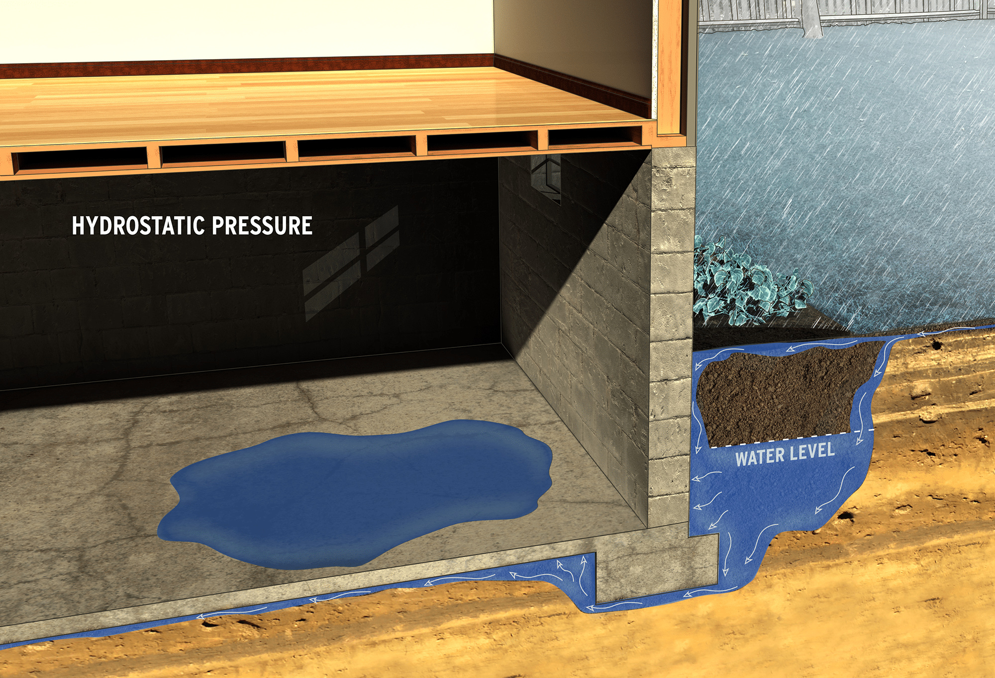 Hydrostatic Pressure Diagram