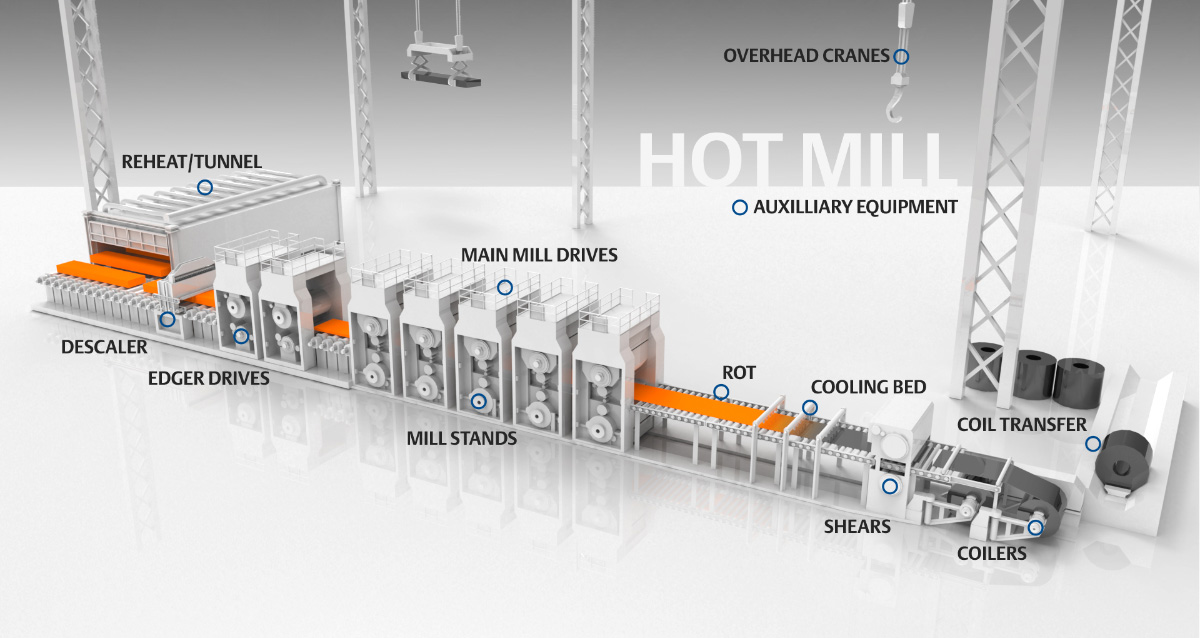 3D landscape technical illustration of hot mill