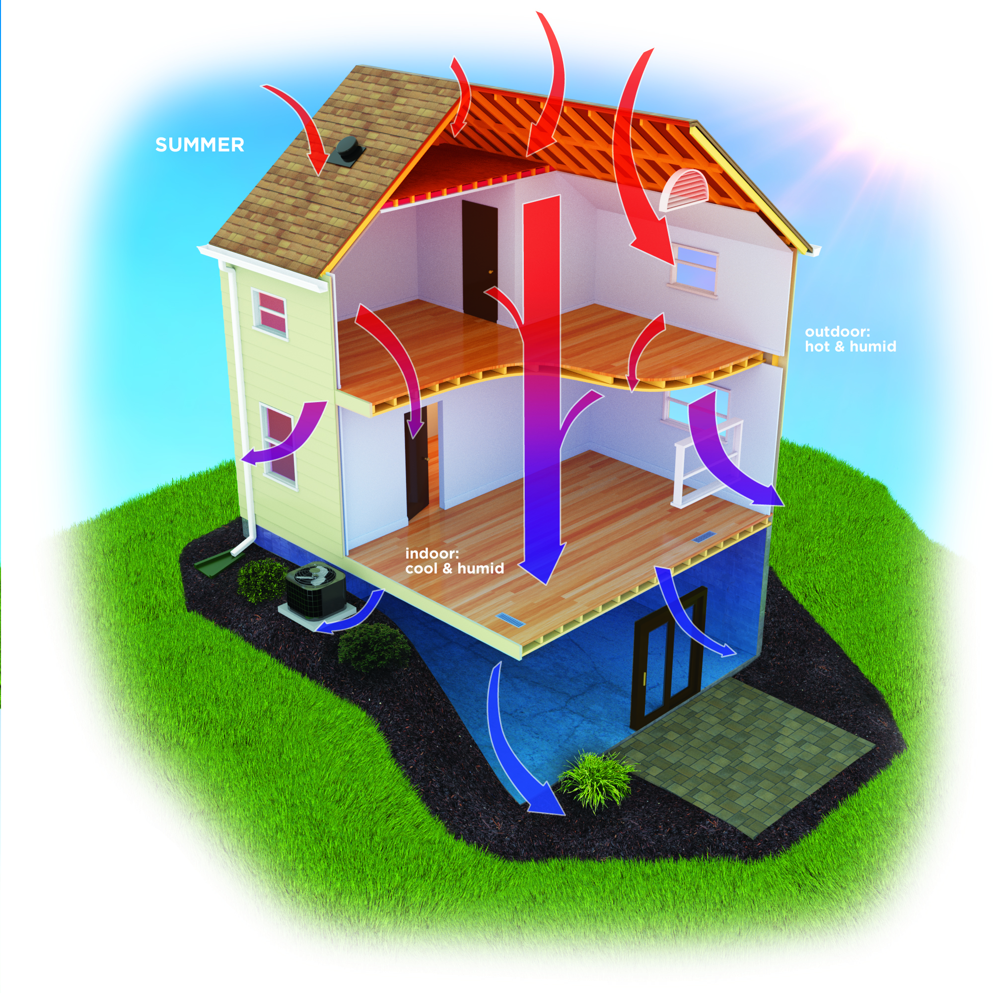 Diagram of Heat in a House