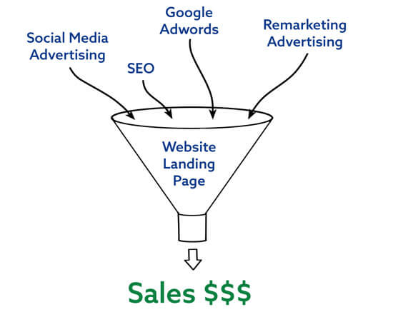 sales-and-marketing-funnel