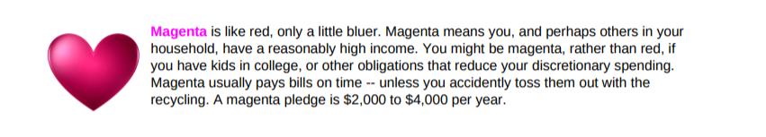 Magenta Guide