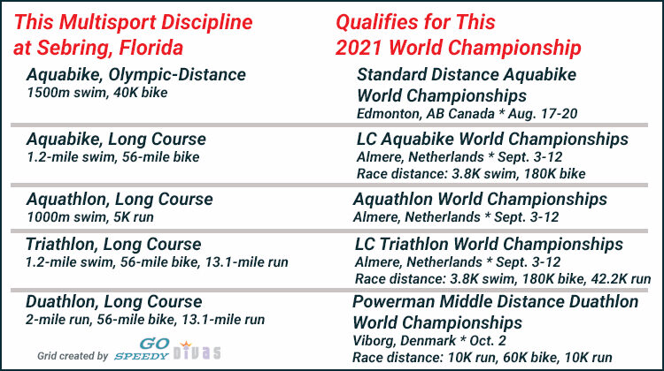 Grid displaying Sebring Multisport Festival qualifying races and corresponding world championships.