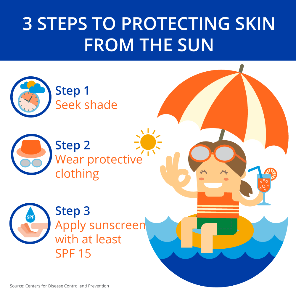 Infographic on how to protect skin fromt he sun for Phelps Hospital