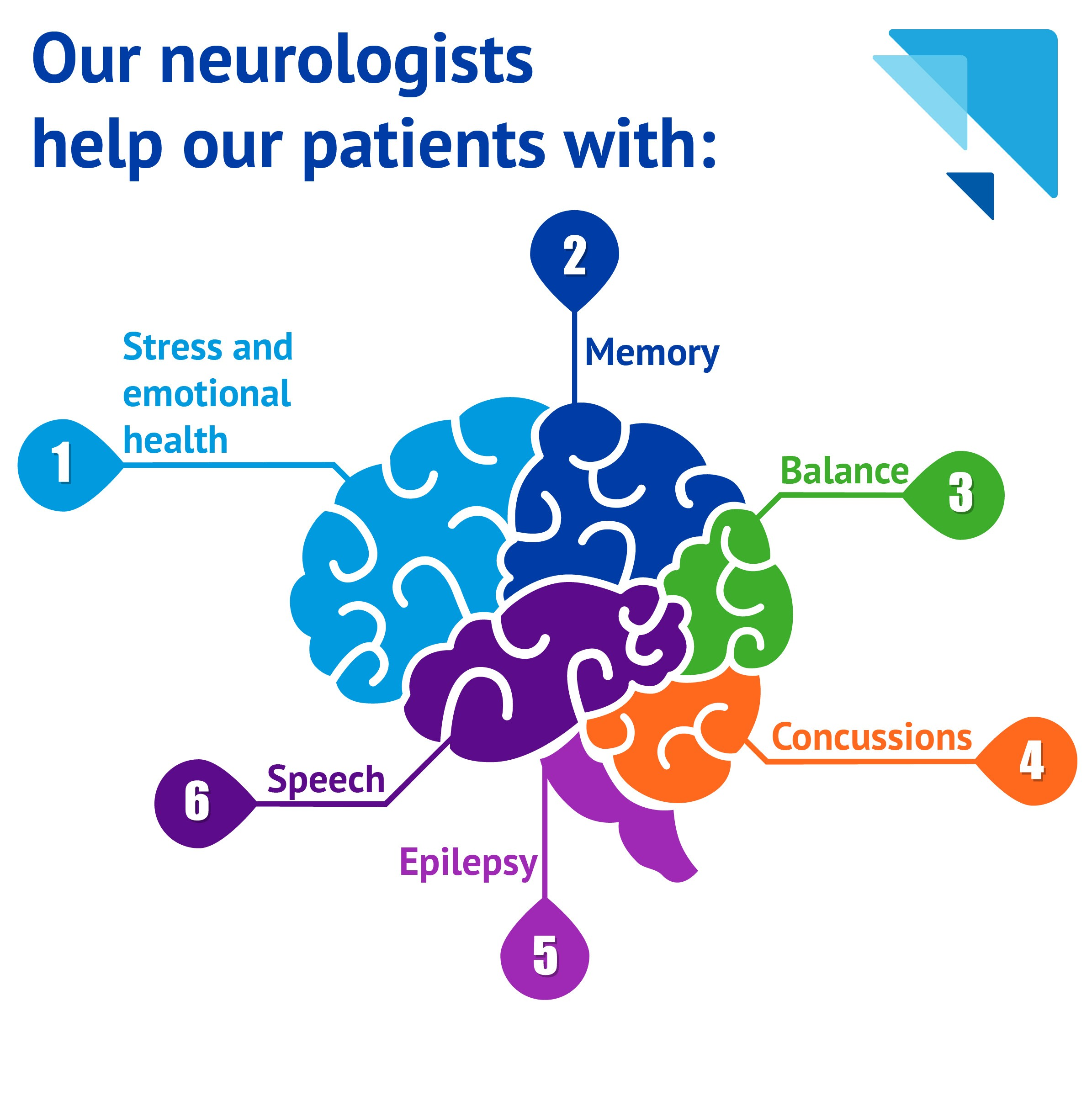 Infographic for Phelps Hospital Neurology