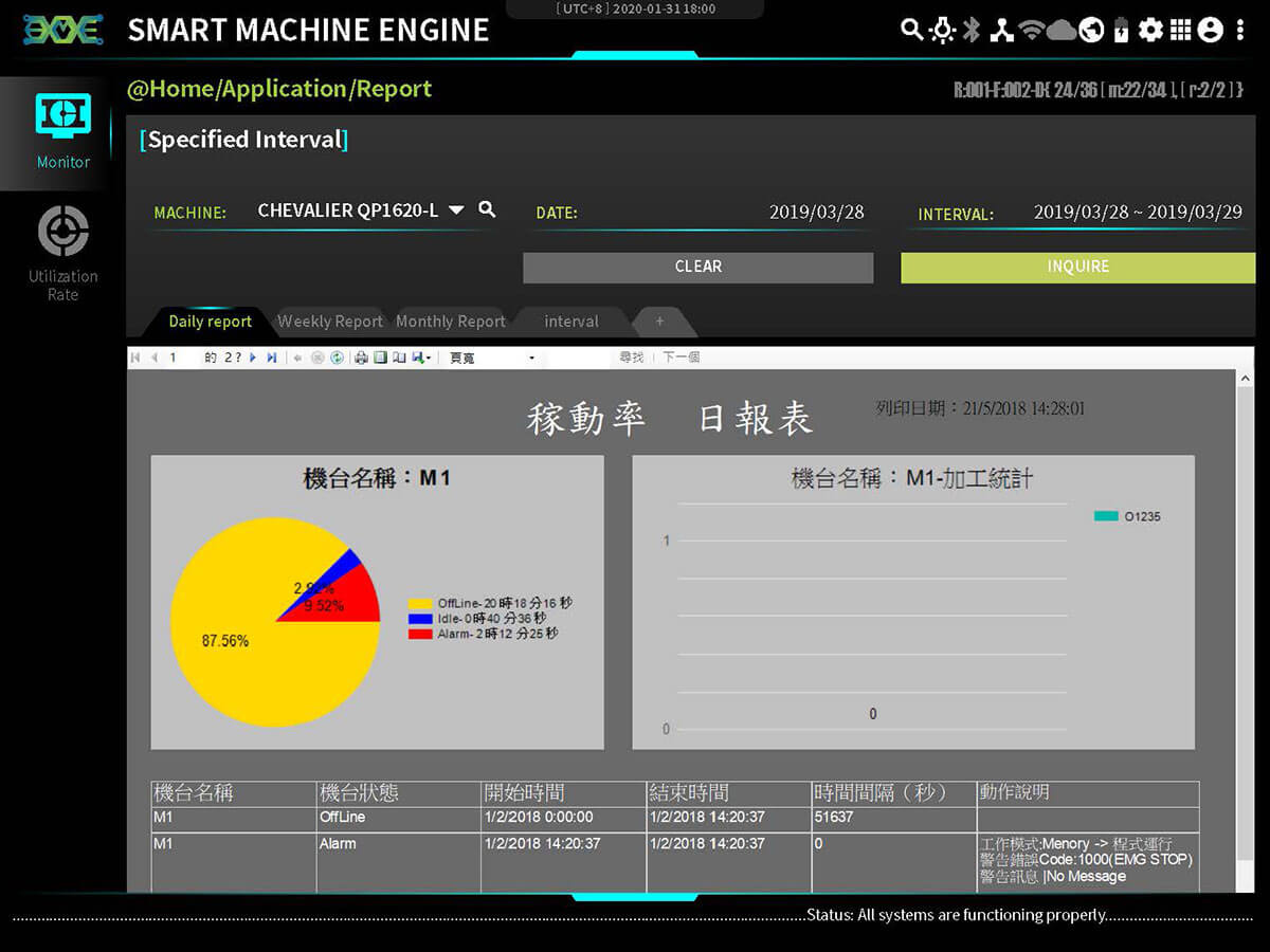 Machines' Daily Reports