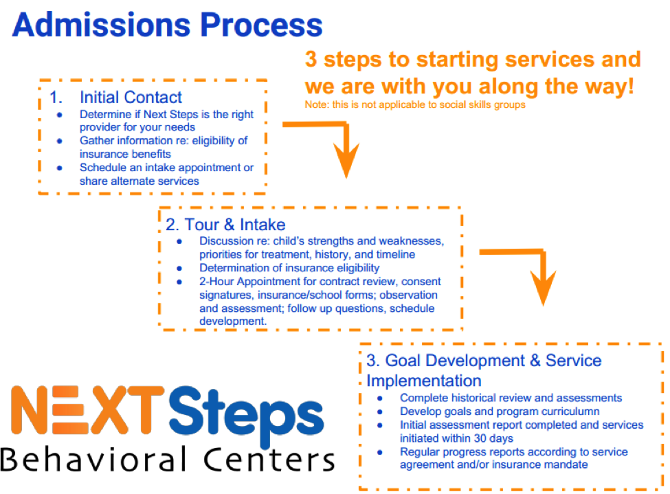 Next Steps Behavior Centers admissions process infograph
