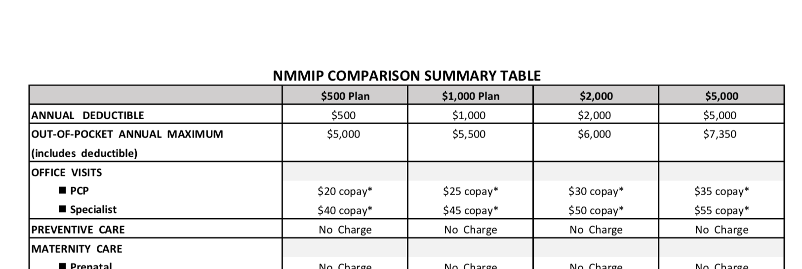 NMMIP Comparison Summary