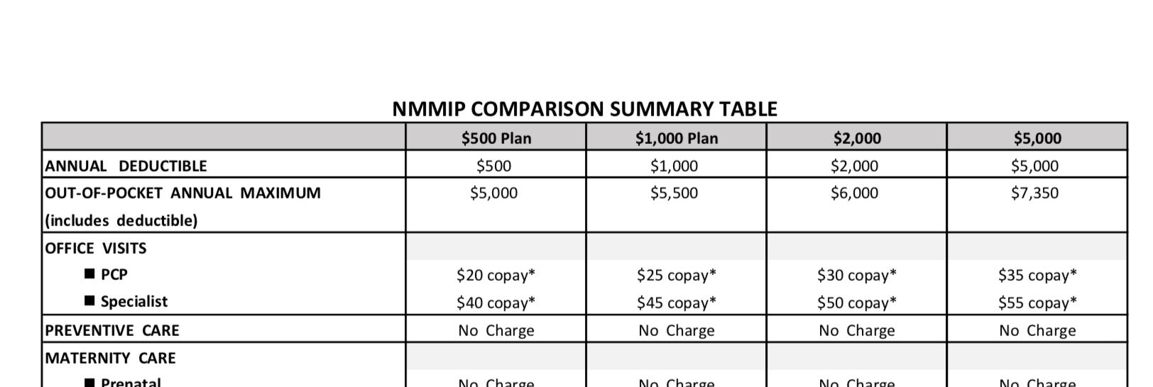 NMMIP Comparison Summary