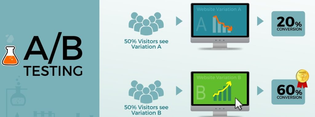 Infographic explaining A/B testing concept