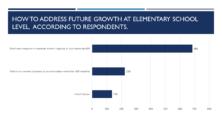 elementray growth