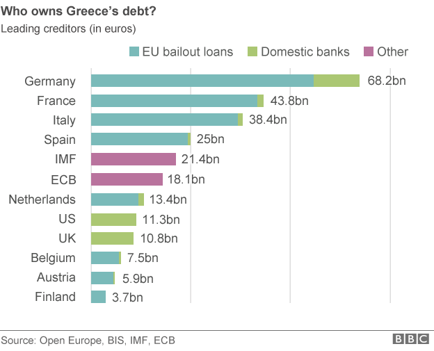 Who owns Greek debt? (Source: BBC)