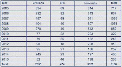 Fatalities in Terrorist Violence in India's Northeast 2005-2015 (Source: SATP, *Data till October 25, 2015)