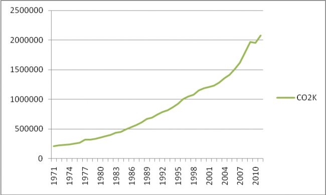 Fig.5: Growth trend of Carbon Emission (kt) (Source: Drawn by authors from World Bank Database)