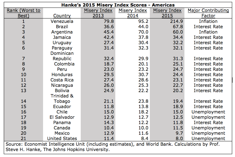 Hanke Misery Index