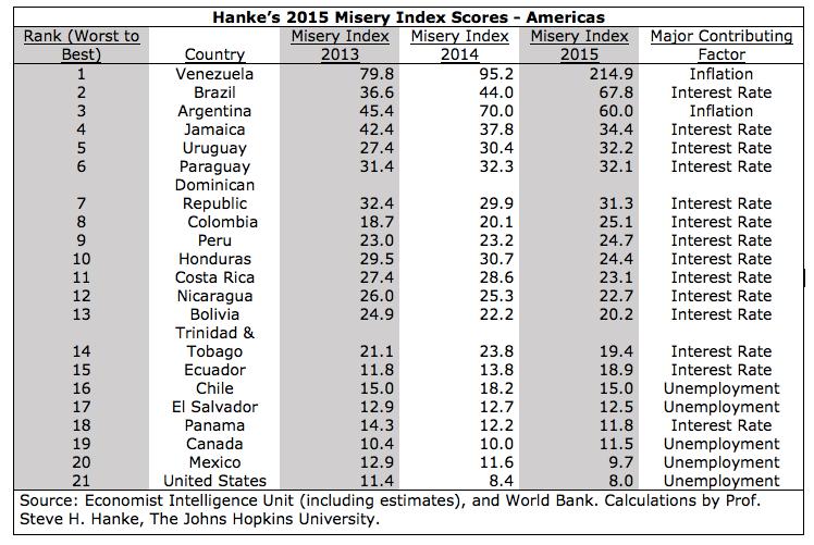 Hanke Misery Index