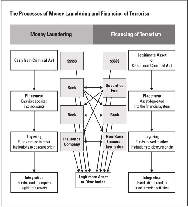 process-of-money-laundering
