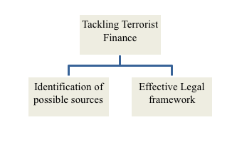 tackling-terrorism-finance
