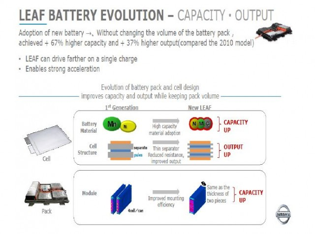 2017 Nissan Leaf battery pack and cell construction (Source: Nissan)