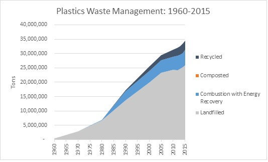 U.S. plastic waste disposal [SOURCE: EPA]