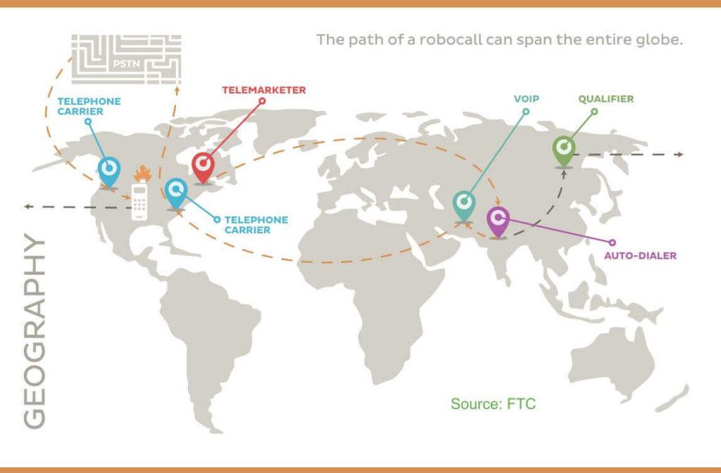 FTC Map Robocall Path